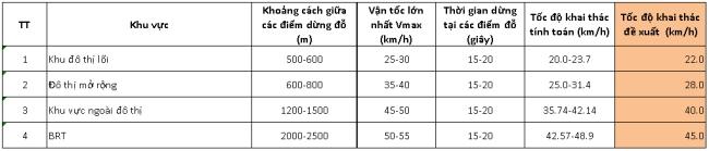 Bảng 3: Tốc độ khai thác tính toán của xe buýt và BRT