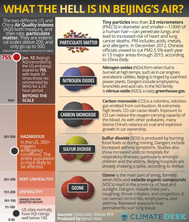 Có những thành phần gì trong không khí ở Bắc Kinh? Các hạt bụi nhỏ hơn 2.5 micromet (PM 2.5), khoảng 1/30 đường kính sợi tóc của chúng ta, có thể xâm nhập qua đường hô hấp, gây ra bệnh tim và ung thư phổi. Chúng có thể là axit, kim loại hay các chất gây dị ứng. Theo tờ Nhật báo Trung Hoa (China Daily), thì vào tháng 12/2012 chính quyền Trung Quốc tuyên bố sẽ cắt giảm 5% lượng hạt PM 2.5 tại 13 tỉnh, thành phố lớn cho tới năm 2015. Nhóm oxít Nitơ (Nox) được sinh ra trong quá trình đốt nhiên liệu ở nhiệt độ cao, chẳng hạn như động cơ xe hoặc các nhà máy phát điện. Có rất nhiều nhà máy nhiệt điện nằm quanh thủ đô Bắc Kinh. Nó gây ra bệnh viêm phổi, suy hô hấp và mưa axit. Trong nhóm này có nitơ oxit N20 là chất gây hiệu ứng nhà kính. Cacbon monoxit CO là chất không màu, không mùi sinh ra từ quá trình đốt cháy nhiên liệu. Ở nồng độ cao, CO có thể gây ra tử vong. Khi hít phải CO, nó sẽ giảm khả năng hấp thụ oxy ở máu. Nhiều người cho rằng nồng độ cao CO ở Trung Quốc là do nước này quá phụ thuộc vào than đá và sự bùng nổ số lượng xe hơi. Lưu huỳnh dioxit SO2 được sinh ra từ quá trình đốt cháy nhiên liệu hóa thạch hoặc khai thác mỏ. Nó gây ra bệnh suyễn. Số liệu cũng chỉ ra rằng có sự tăng vọt số bệnh nhân nhập viện vì các bệnh suy hô hấp, đặc biệt ở người già và trẻ nhỏ. Ozone chiếm thành phần chính của khói mù, nó được hình thành khi nhóm NOx phản ứng với các hợp chất hữu cơ dễ bay hơi. Nó gây ra bệnh đau ngực, ho, ngứa họng và xung huyết. Nó làm trầm trọng hơn các bệnh viêm phổi, suy hô hấp và hen suyễn. Phơi nhiễm lâu ngày có thể gây ra sẹo trong phổi.