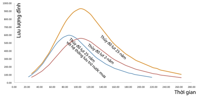 Hình 4: Thủy đồ toàn lưu vực trong 3 viễn cảnh: lụt 2-năm, lụt 25-năm và lụt 25-năm trong điều kiện có hệ thống lưu trữ nước mưa tại chỗ như đề xuất thiết kế.