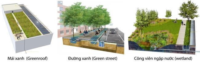 Hình 5: Ba công cụ trong thiết kế đô thị nhằm lưu trữ nước mưa và làm giảm tốc độ và lưu lượng dòng chảy bề mặt. Nguồn: đồ họa của WRT và Sasaki.