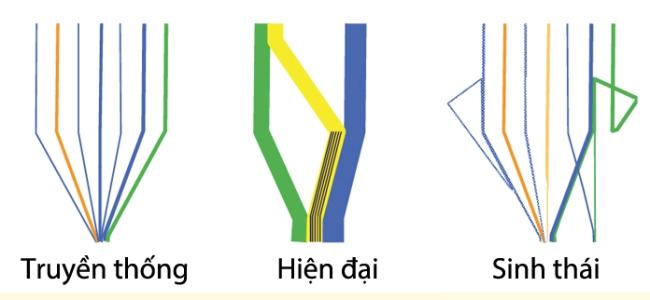 Hình 6: Ba mô hình sử dụng tài nguyên: Truyền thống, Hiện đại, và Sinh thái. Nguồn: (Suzuki, Dastur, Moffatt, Yabuki, & Maruyama, 2010).