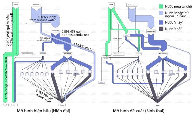 Hình 7: Sơ đồ lưu tuyến thể hiện hệ thống nước hiện hữu [Hiện đại] và đề xuất [Sinh thái] với việc thu gom nước mưa để sử dụng tại chỗ.