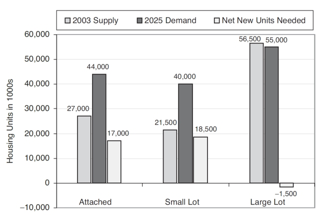 Số lượng nhà ở cung cấp trên thị trường năm 2003 (màu xám) so sánh với nhu cầu nhà ở (màu xám đậm) cùng năm, cuối cùng là số lượng đơn vị nhà ở cần xây mới (màu xám nhạt). Ba nhóm cột theo thứ tự từ trái qua phải là: nhà liền kề, nhà đơn lập nhỏ, nhà đơn lập lớn. Nguồn: A.C. Nelson (2006);