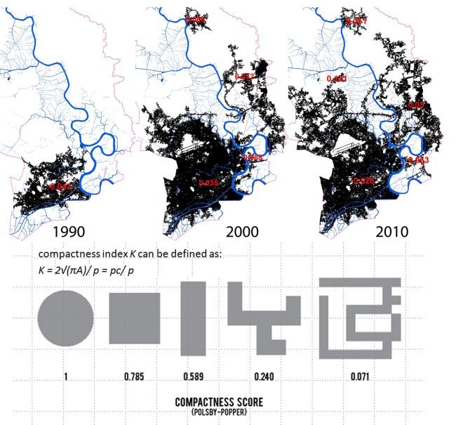 Đo đạc về mức độ nén (compactness) của thành phố Hồ Chí Minh thời kỳ 1990 - 2010. Đây là độ nén về hình dạng (xem ví dụ về các mức độ nén khác nhau ở dưới) với giá trị từ 1 (nén tối đa) tới tiệm cận giá trị không. Như vậy với sự phát triển đô thị lan tỏa trong 20 năm, độ nén của Tp.HCM giảm từ 0.043 vào năm 1990 xuống 0.026 năm 2010. Nguồn: Nguyễn Đỗ Dũng (2012);