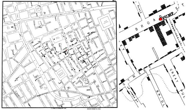 Hình 5: (Trái) Tấm bản đồ lịch sử do John Snow vẽ năm 1854 cho thấy sự tập trung của bệnh dịch xung quanh một giếng bơm tại góc đường Broad Street và Cambridge Street (điểm đỏ). (Phải) Bản phóng lớn tấm bản đồ của bác sĩ Snow thể hiện khu vực xung quanh giếng bơm trên đường Broad Street. Các gạch ngang thể hiện số người chết tại mỗi số nhà. Đường chấm-chấm được Snow thêm vào để xác định khu vực nằm gần trạm bơm theo bán kính đi bộ. Nguồn: wikipedia.org