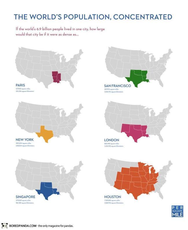 Diện tích của thành phố nơi nếu cả thế giới (6.9 tỷ người) chung sống và có mật độ tương tự Paris, London, Singapore, New York, San Francisco, và Houston.