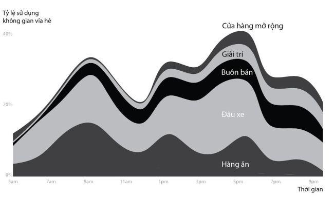 Biểu đồ sử dụng vỉa hè tại một góc phố Tp.HCM. Nguồn: Annette Kim