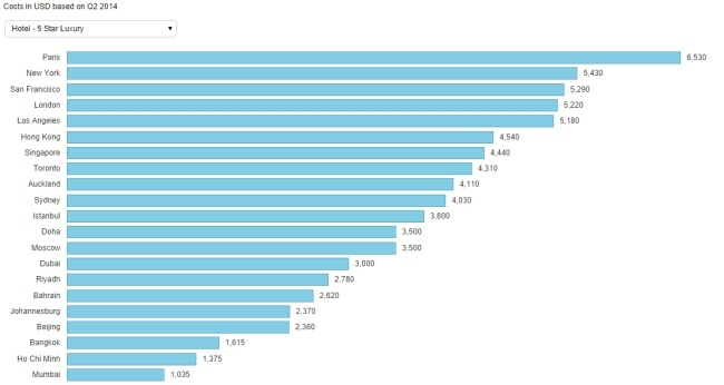 So sánh chi phí xây dựng khách sạn 5 sao
