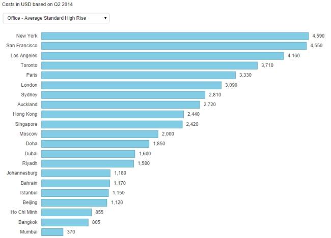 So sánh chi phí xây dựng văn phòng trung bình