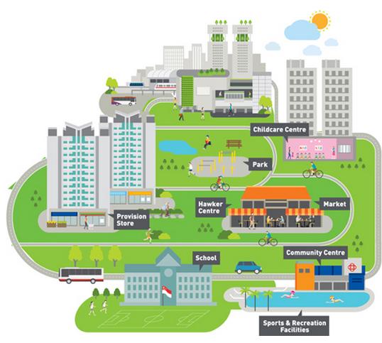 Đồ họa của URA,cơ quan quy hoạch quốc gia Singapore, thể hiện mô hình của các khu nhà HDB: dịch vụ và tiện ích có chi phí thấp như chợ ướt và các khu ăn uống bình dân (hawker center) tạo nên lõi dịch vụ của khu ở bên cạnh trường học, nhà trẻ, trung tâm cộng đồng và khu thể thao.