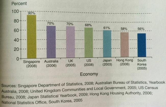 Singapore có tỷ lệ sở hữu nhà cao nhất trong số các quốc gia phát triển.