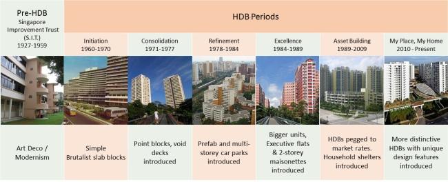 Các giai đoạn phát triển nhà ở HDB tại Singapore
