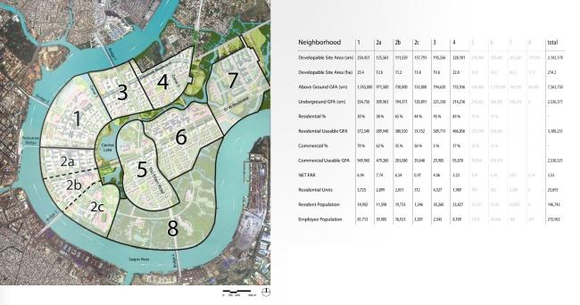 Quy mô đất đai và diện tích sàn dự kiến của từng phân khu thuộc khu đô thị mới Thủ Thiêm. Nguồn: