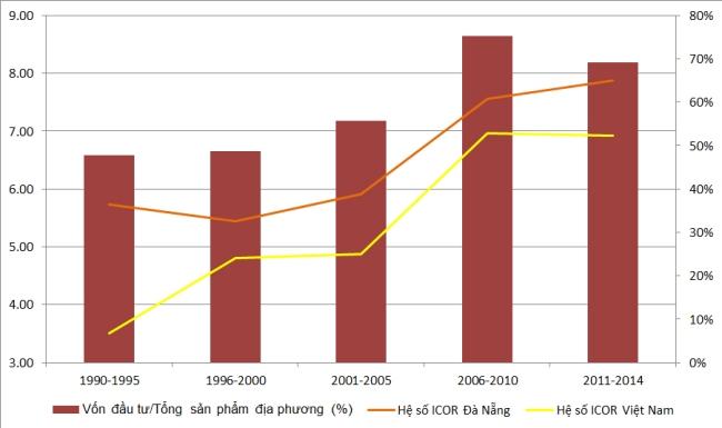 Đầu tư nhiều, hiệu quả thấp. Chỉ số ICOR của Đà Nẵng lên tới 7.9 là rất đáng lo. Chỉ số ICOR của Đà Nẵng luôn cao hơn Việt Nam vốn đã được coi là cao nhất trong khu vực châu Á. Nguồn: Cục thống kê Đà Nẵng.
