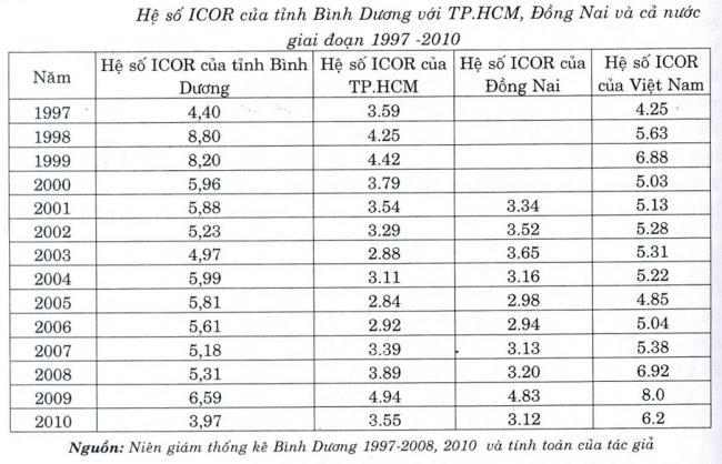 Các tỉnh Đông Nam Bộ có nền kinh tế hiệu quả với hệ số ICOR tương đối thấp. Nguồn: