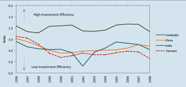 So sánh ICOR của Việt Nam và một số nền kinh tế châu Á. Nguồn: Viện Nghiên cứu quản lý kinh tế trung ương & Asia Competitiveness Institute (2010)