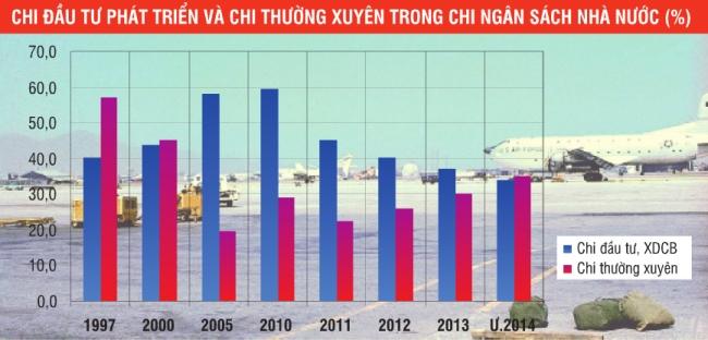 Đà Nẵng dồn ngân sách để đầu tư vào cơ sở hạ tầng. Nguồn: Cục thống kê Đà Nẵng