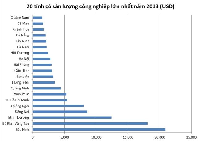 20 tỉnh thành có sản lượng công nghiệp lớn nhất Việt Nam năm 2013. Nguồn số liệu: Tổng cục thống kê
