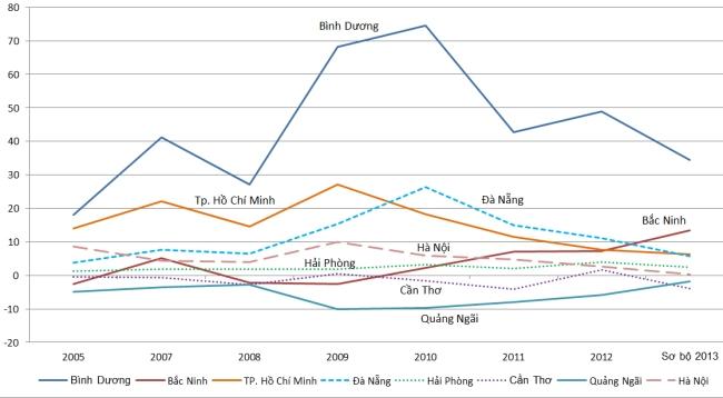 Tỷ suất di cư thuần (hiệu số giữa số người nhập cư và xuất cư trên 1000 dân) của một số tỉnh thành. Các thành phố lớn đang mất dần tính hấp dẫn. Nguồn số liệu: Tổng cục thống kê.